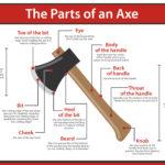 parts of an axe